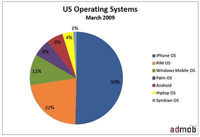 El iPhone sigue dominando el tráfico web