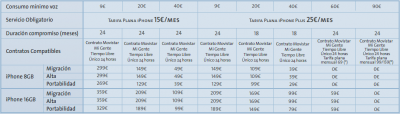 Nuevas tarifas del iPhone con Movistar