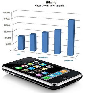 Datos de la venta de iPhones en España